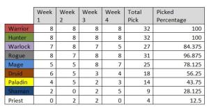 Meat Article - breakdown table