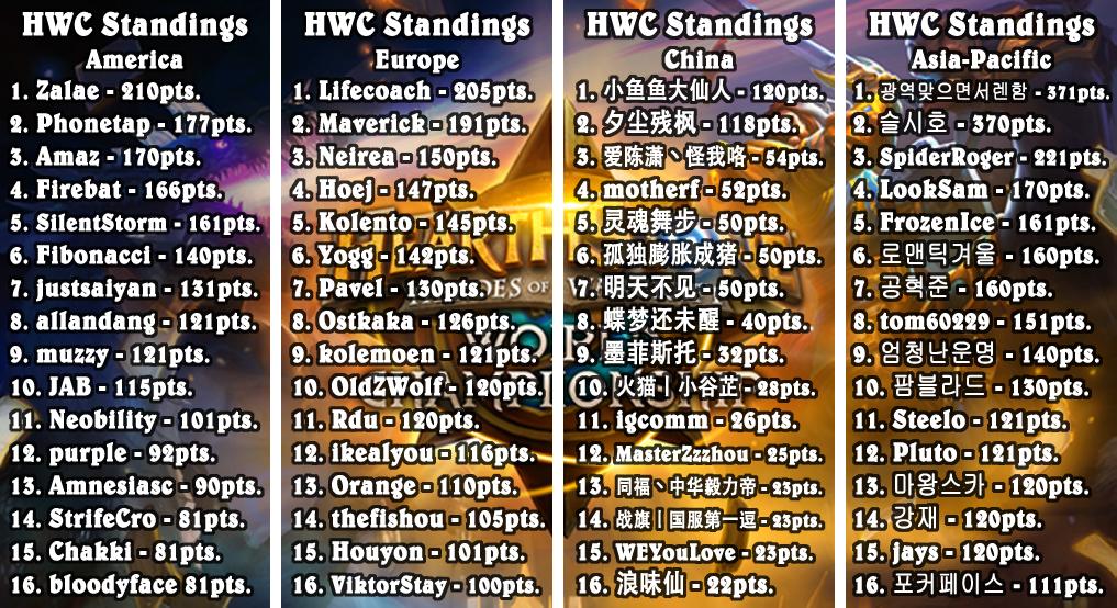 Standings 2
